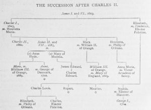 The succession after Charles II