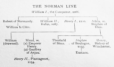 The Norman line