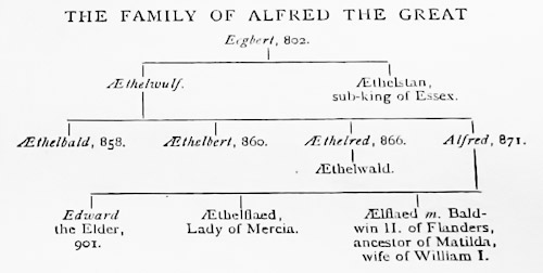 Great Dane Family Tree Alfred The Great's Family Tree