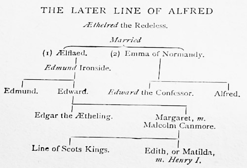 The later line of Alfred [the Great]