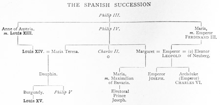 The War of the Spanish Succession - History of Britain